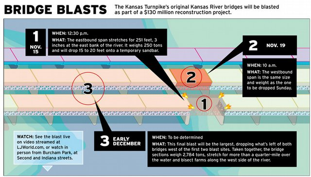 The Kansas Turnpike's original Kansas River bridges will be blasted as part of a $130 million reconstruction project.