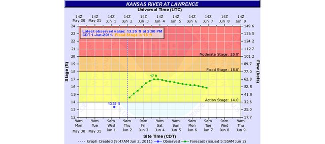 The U.S. National Weather Service predicts the Kansas River in Lawrence will crest near flood stage Friday afternoon or Saturday morning.