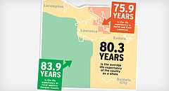 This map, based on information provided by the Lawrence-Douglas County Health Department, shows the variation in life expectancy from the Douglas County average of 80.3 years. Residents of North and East Lawrence have a significantly lower life expectancy than the county's average, while people who live in the rural western portions of the county tend to live longer.