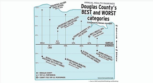 Some of Douglas County's best and worst categories in the 2018 County Health Rankings.