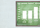 Lawrence Public Schools first-year teachers' salaries, as compared to the averages for the surrounding area, Shawnee County and Johnson County schools.