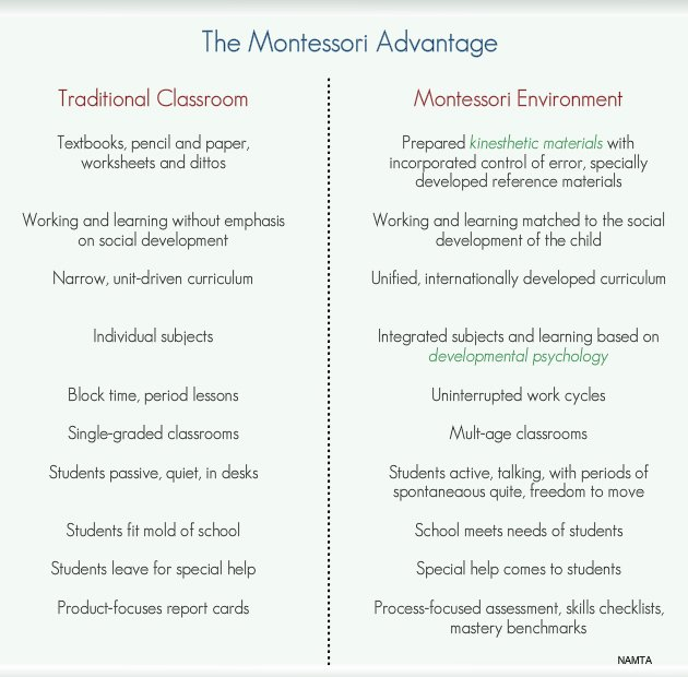 The Montessori Advantage