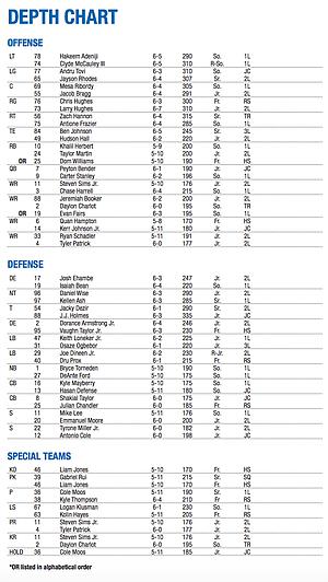 Ku Football Depth Chart Week 6 At Iowa State