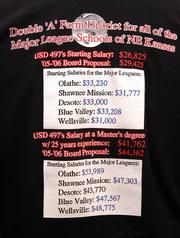 The back of the shirts show the comparison of Lawrence teacher wages with that of nearby districts.