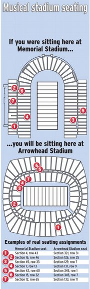 Many Jayhawk season ticket holders who received their KU-MU tickets in the mail this week were surprised to discover that their seats at Arrowhead are nothing like what they have at Memorial Stadium.