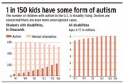 1 in 150 kids have some form of autism