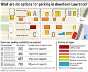 What are my options for parking in downtown Lawrence?