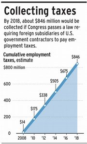 By 2018, about $846 million would be collected if Congress passes a law requiring foreign subsidiaries of U.S. government contractors to pay employment taxes.