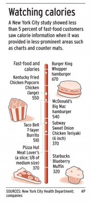 A New York City study showed less than 5 percent of fast-food customers saw calorie information when it was provided in less prominent areas such as charts and counter mats.