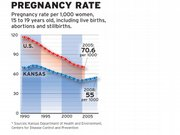 Pregnancy rate per 1,000 women, 15 to 19 years old, including live births, abortions and stillbirths.