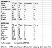 Box score: Kansas 73, SMU 65