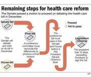 This graphic shows the process of making the health care reform bill into law.