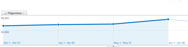 Pageviews have been trending upward for WellCommons recently.
