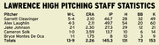 2011 Lawrence High pitching staff statistics