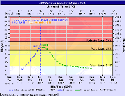 Water level map provided by the National Weather Service.