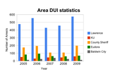 DUI arrests reported to the Kansas Bureau of Investigations by area law enforcement agencies. 2010 statistics were not yet available.