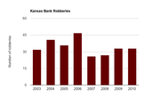 The number of bank robberies in Kansas since 2003. Statistics courtesy of the FBI.