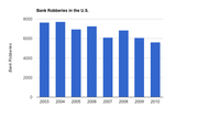 Bank robberies in the United States since 2003. Statistics courtesy of the FBI.