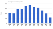 The following chart shows the average number of $3 parking tickets given based on temperature. The statistics, provided by the Lawrence Police Department, are from Jan 1 to July 25 of 2011. The daily average for all days of the week, excluding Sundays, is 276.