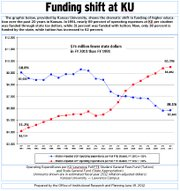 KU funding graphic