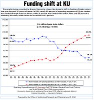 KU funding graphic