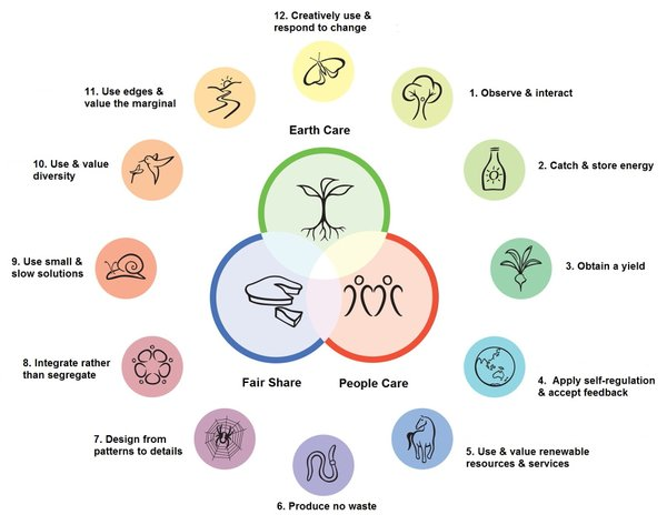 For those of us who are not familiar with permaculture principles, Steve Moring has provided this infographic to show what kinds of ideas might go into the new garden at 1304 Pennsylvania St.