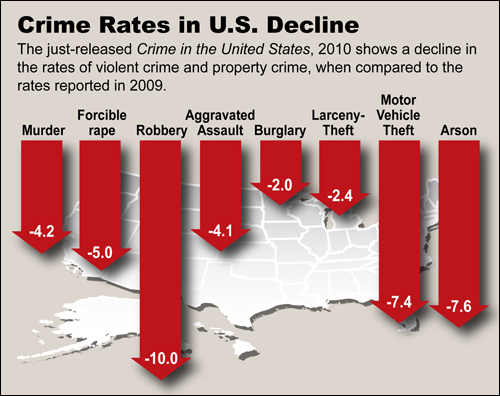 Latest FBI violent crime trends