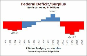 Budget during the Clinton years.