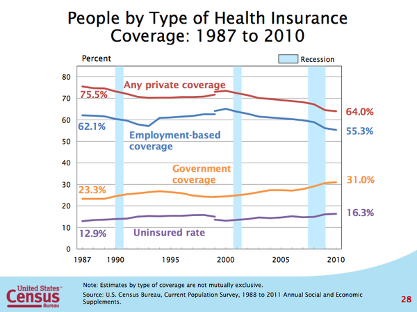 A look at health insurance coverage. Uploaded
