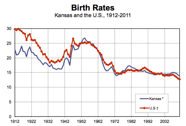 New data in the state's 2011 Vital Statistics report shows a decline in the Kansas birth rate to the lowest level since the record keeping began in 1912. The abortion rate also fell to a record low.