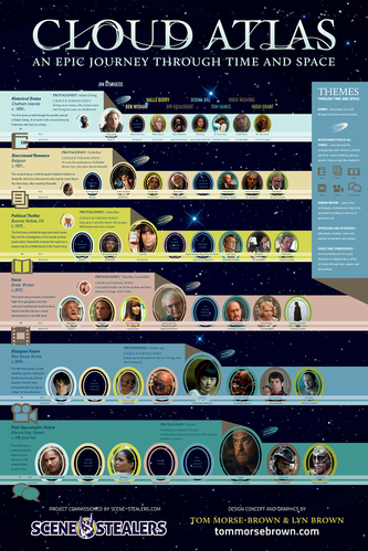 'Cloud Atlas' Explained - A Scene-Stealers Infographic