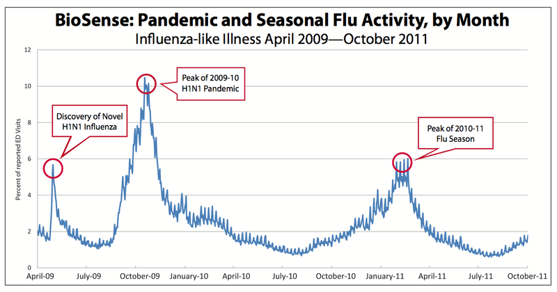 BioSense tracking of influenza-like symptoms reported as a percentage of emergency department visits, from April 2009 through Oct. 2011. Now that a Kansas-based network is connected to BioSense, surveillance of potential outbreaks in the state will be increasingly more widespread.