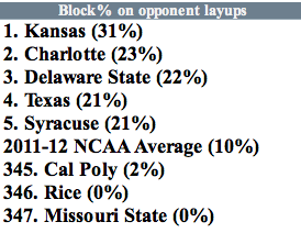 Block percentage on layups