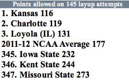 Points allowed on layups