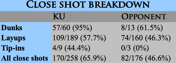 Close shot breakdown