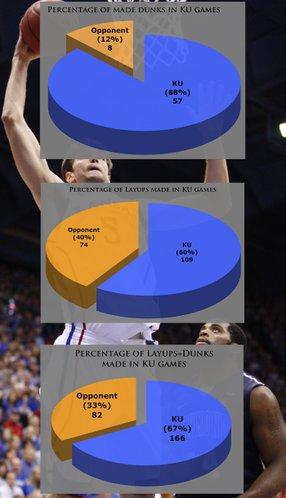 Closer look at dunks/layups