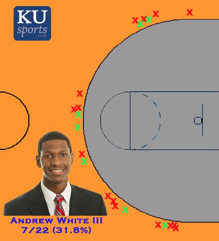 Andrew White III