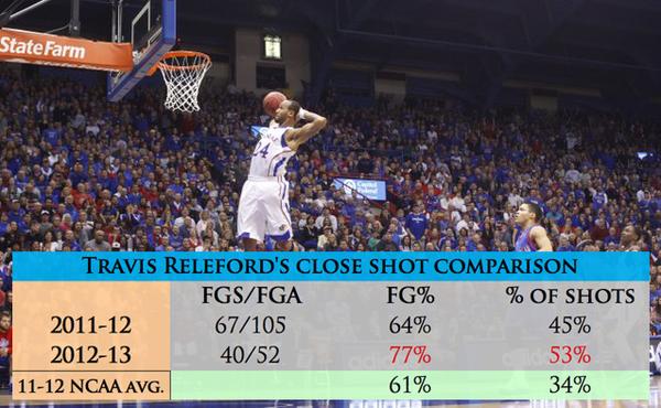 Releford close shots.