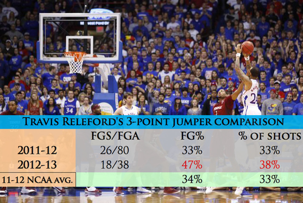 Releford three-pointers.
