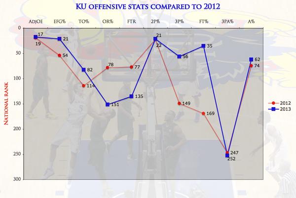 KU's offense: 2012-13 vs. 2011-12