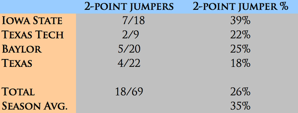 KU's two-point jumpshot stats in Big 12 play.