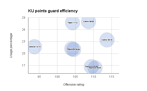 Point guard efficiency