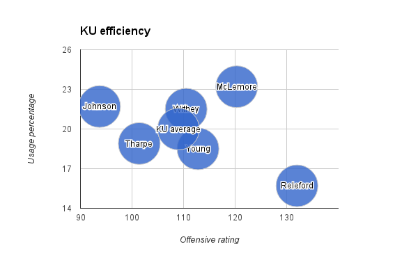 KU efficiency
