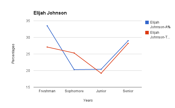 Johnson comparison