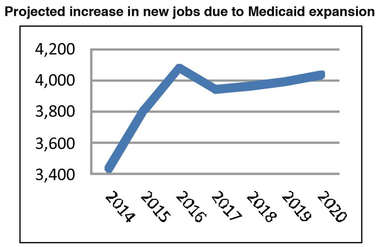 Projected job creation due to Medicaid expansion, according to a report issued by the Kansas Hospital Association.