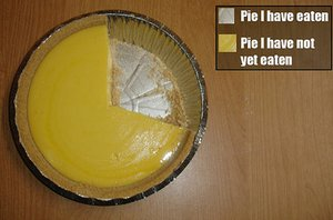 I don't have a Venn diagram for you but I can offer you a pie chart.
