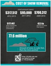 Infographic: The back-to-back snowstorms in February 2013 cost the city of Lawrence more than triple it did last year in snow removal. Alma Bahman/Lawrence Journal-World
