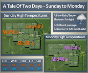 The area will see warm temperatures Sunday, but possibly rain and snow early Monday morning.