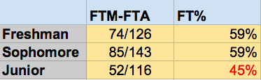 Black's free-throw percentages