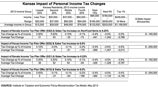 ITEP report on proposed tax changes before the Kansas Legislature.